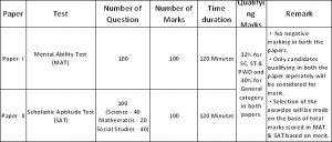 NTSE Exam Pattern
